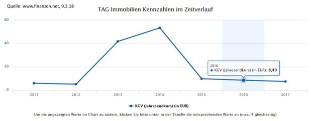 KGV der TAG Immobilien AG im Zeitverlauf