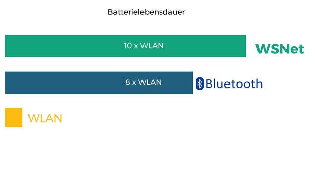 Im Vergleich zu herkömmlichen Funktechnologien ist der Stromverbrauch des WSNet deutlich geringer und erlaubt somit eine längere Batterielaufzeit der Sensoren.