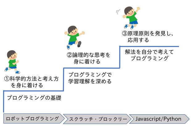 ロジ探Qのプログラミング教育のステップ