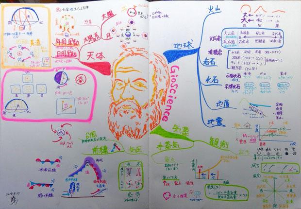 マインドマップで理科の授業もこんなに楽しく!