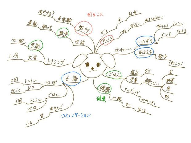 マインドマップはロジックツリーとどう違う?