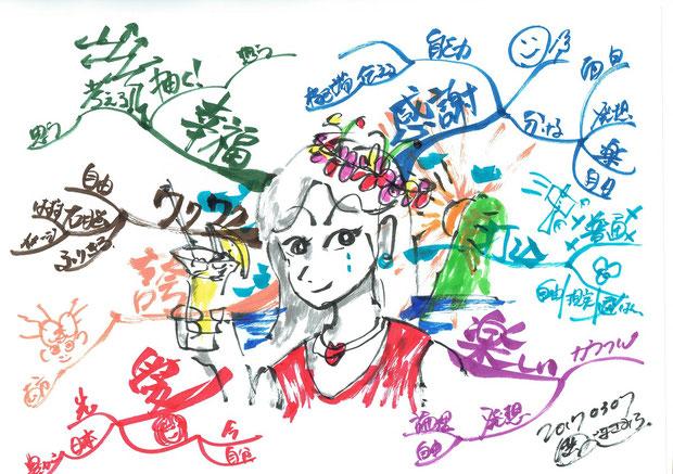 マインドマップで右脳からアイデアを発想する