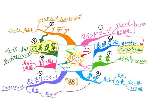 マインドマップを使うと分かりやすく話せるように!