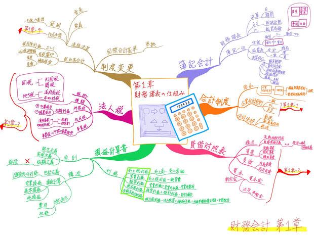マインドマップで効率的に勉強しよう!