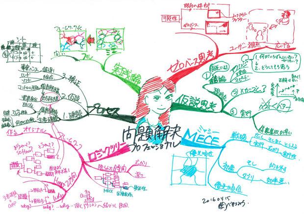 マインドマップで本から知識を仕入れる