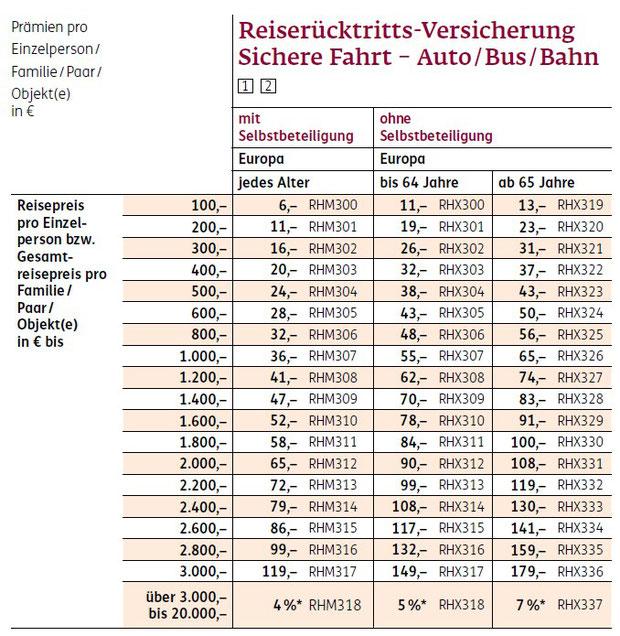 Tariftabelle der ERGO Reiseversicherung für die Reiserücktrittskosten-Versicherung und die Reiseabbruch-Versicherung für Reisen mit dem Auto, dem Bus und der Bahn