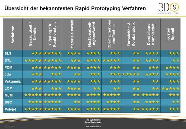 Bewertung Rapid Prototyping Verfahren