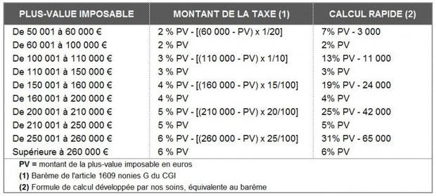 Taxe plus value immobiliere non residents - Exoneration taxe habitation si non imposable ...