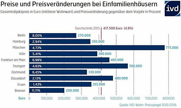 Preisveränderung Einfamilienhäuser München und Deutschland