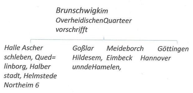 Ein hannoverscher Stadtschreiber erstellte Ende des 16. Jhdt. ein  Organigramm, aus dem die Struktur der Hanse ersichtlich wurde.  Das Netzwerk  der Hansestädte gliederte sich demnach in vier Quartiere, Hannover gehörte zum Quartier Braunschweig.