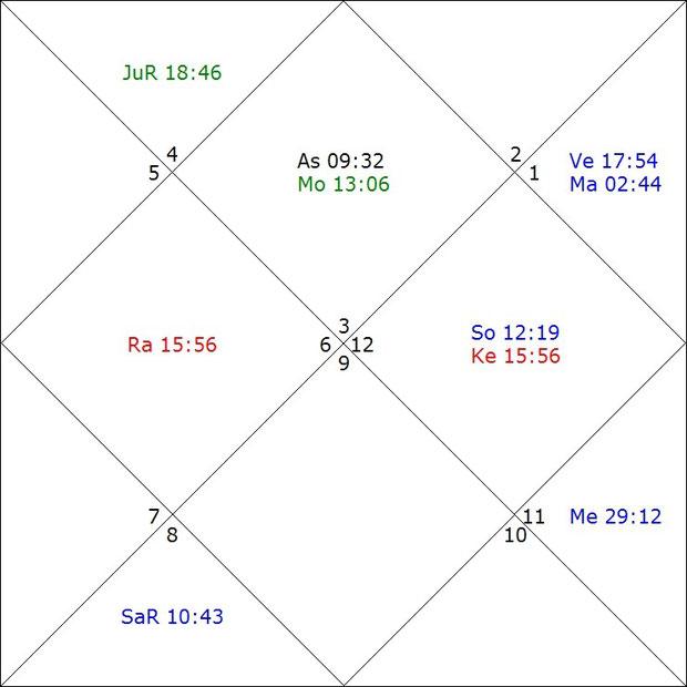 vedische Astrologie macht frei Datierungszeitrechtsgesetze in mississippi