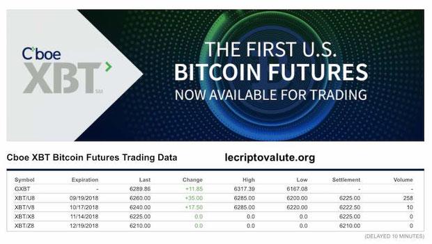 quotazione Bitcoin future presso CBOE