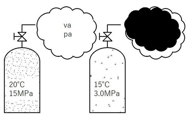 図1 酸素使用量のイメージ図