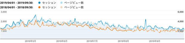2019年上期(青色)と2018年上期(橙色)のご訪問数(セッション、縦軸左:単位 回)と閲覧ページ数(ページビュー、縦軸右:単位 ページ)