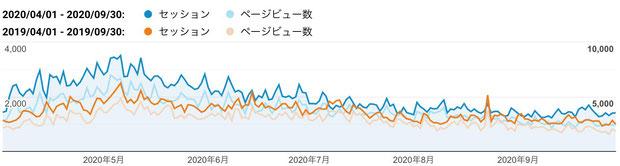 2020年上期(青色)と2019年上期(橙色)のご訪問数(セッション、縦軸左:単位 回)と閲覧ページ数(ページビュー、縦軸右:単位 ページ)