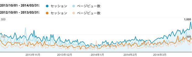 2013年下期(青色)と2012年下期(橙色)のご訪問数(セッション)と閲覧ページ数(ページビュー数)