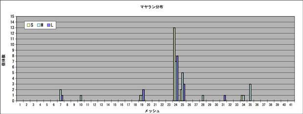 マヤランの分布(結果の一部を切り出しているので、実際のメッシュ番号とは異なります)