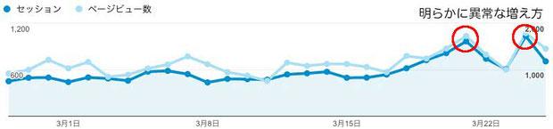 図1 2/26-3/25の全ページのご訪問数(セッション)とページ閲覧数 3/21と3/24が異常に増えている