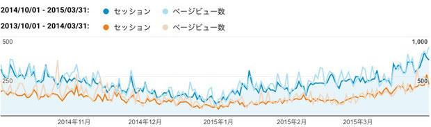2014年下期(青色)と2013年下期(橙色)のご訪問数(セッション)と閲覧ページ数(ページビュー数)