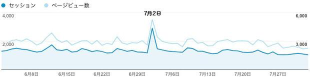 2017年6月2日〜8月2日のご訪問数(セッション、縦軸は左)と閲覧ページ数(ページビュー、縦軸は右)