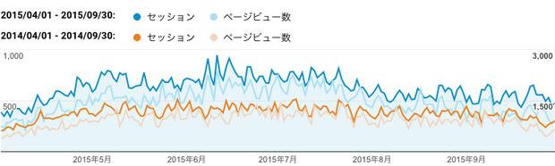 2015年上期(青色)と2014年上期(橙色)のご訪問数(セッション)と閲覧ページ数(ページビュー数)