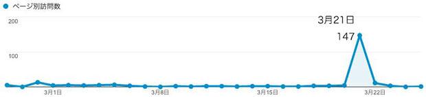 図2 シモツケコウホネのページのご訪問数推移(PCからのアクセスのみ。スマホは含まず)