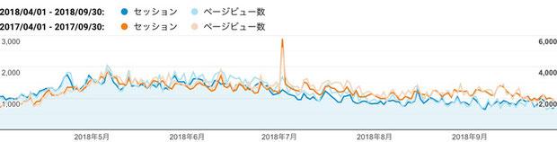 2018年度上期の日毎のセッション数とページビュー数、及び前年同期との比較
