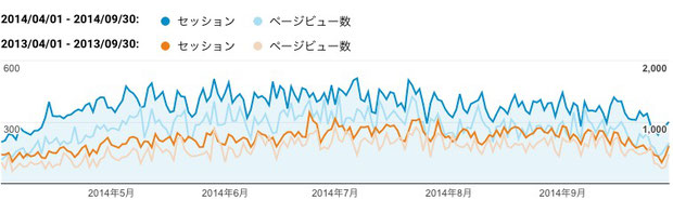 2014年上期(青色)と2013年上期(橙色)のご訪問数(セッション)と閲覧ページ数(ページビュー数)