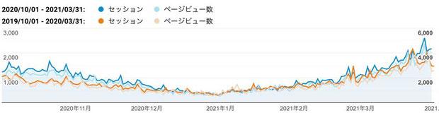 2020年下期(青色)と2019年下期(橙色)のご訪問数(セッション、縦軸左:単位「回」)と閲覧ページ数(ページビュー、縦軸右:単位「ページ」)
