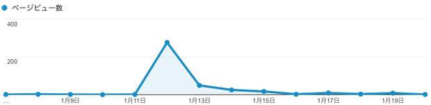 キンランのページのご訪問数(閲覧回数)の推移。 1月12日だけ急増していました。
