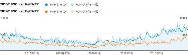 2015年下期(青色)と2014年下期(橙色)のご訪問数(セッション)と閲覧ページ数(ページビュー数)
