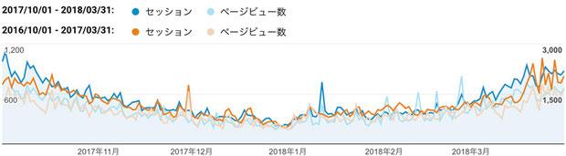 2017年下期(青色)と2016年下期(橙色)のご訪問数(セッション)と閲覧ページ数(ページビュー数)
