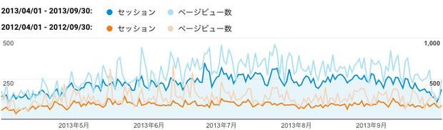 2013年上期(青色)と2012年上期(橙色)のご訪問数(セッション)と閲覧ページ数(ページビュー数)