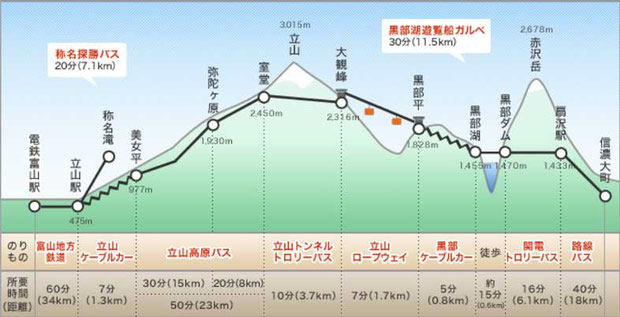 http://www.alpen-route.com/access/vehicle/index.html より引用させていただきました