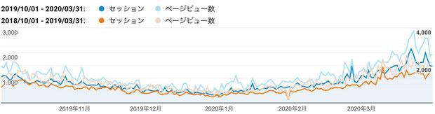 2019年下期(青色)と2018年下期(橙色)のご訪問数(セッション、縦軸左:単位「回」)と閲覧ページ数(ページビュー、縦軸右:単位「ページ」)