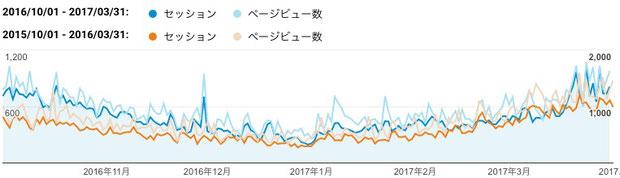 2016年下期(青色)と2015年下期(橙色)のご訪問数(セッション)と閲覧ページ数(ページビュー数)