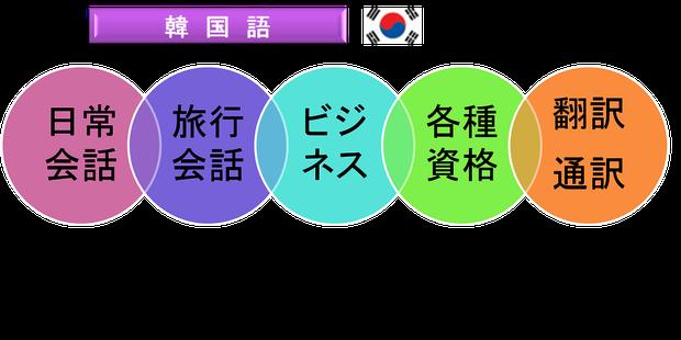 大阪 韓国語ならiTOP英中韓会話へ!