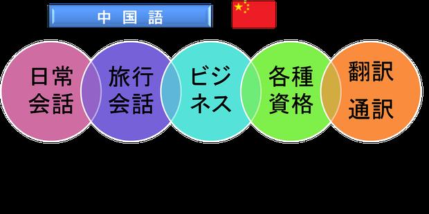 大阪で中国語の勉強ならiTOP英中韓会話へ