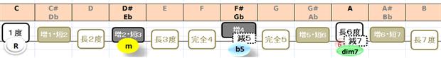 Cdim7の構成音:音名と度数