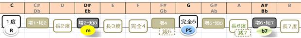 Cm7の構成音:音名と度数