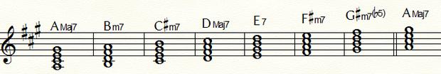ダイアトニックコードAMajor:五線
