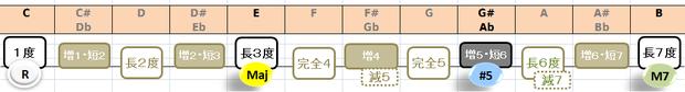 Caug(M7)の構成音:音名と度数