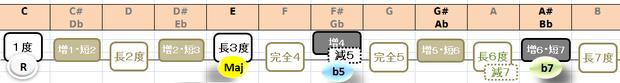 C7(b5)の構成音:音名と度数