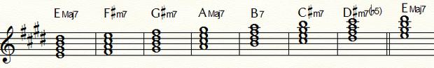 ダイアトニックコードEMajor:五線