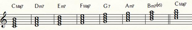 ダイアトニックコードCMajor:五線