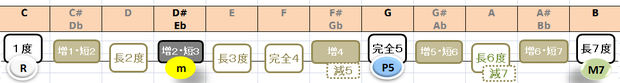 Cm(M7)の構成音:音名と度数