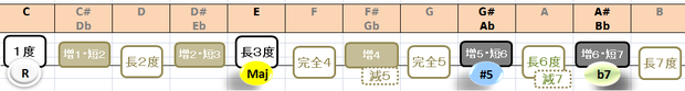 C7(#5)の構成音:音名と度数