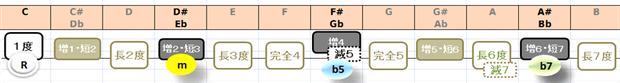 Cm7(b5)の構成音:音名と度数