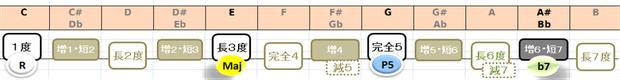 C7の構成音:音名と度数