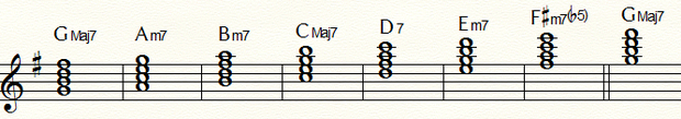 ダイアトニックコードGMajor:五線